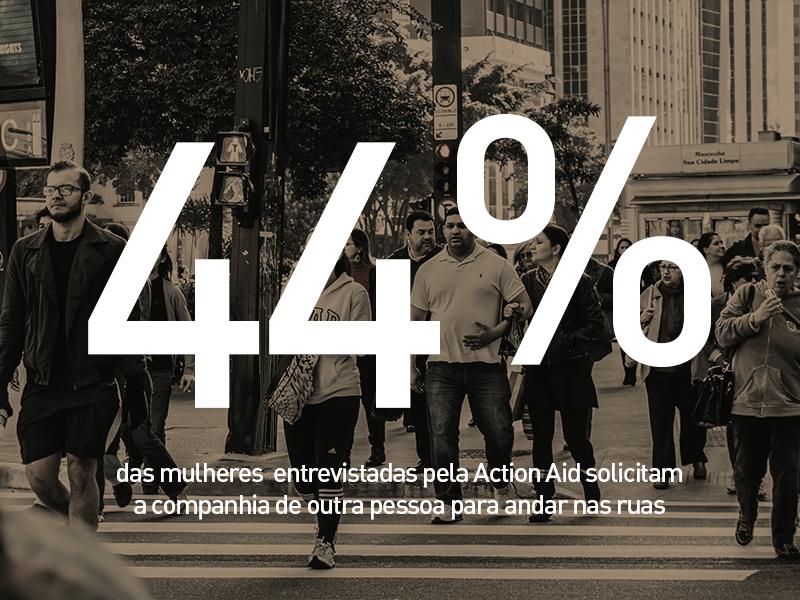 44% das mulheres entrevistadas pela Action Aid solicitaram a companhia de outra pessoa para andar nas ruas