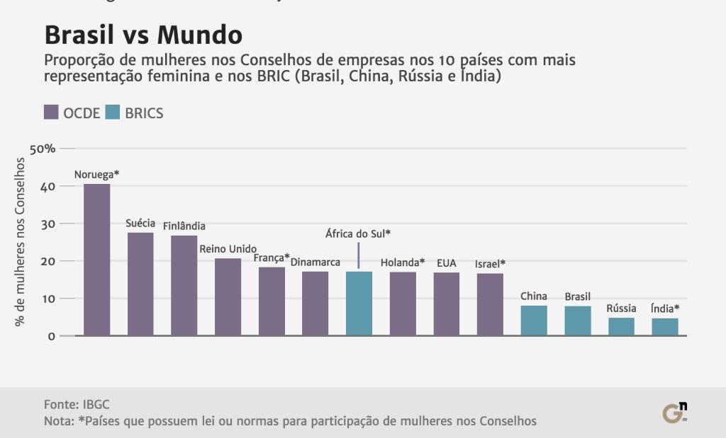 brasil-vs-mundo-graph3