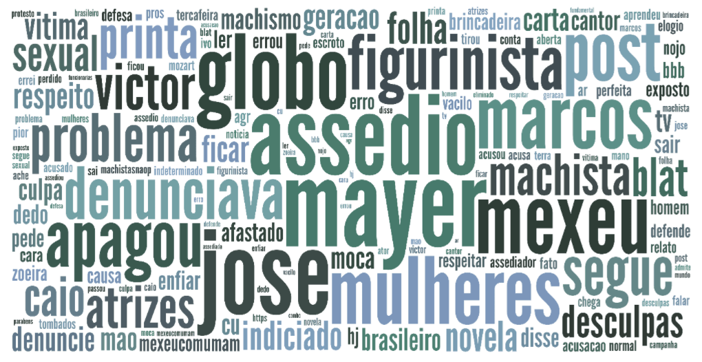 Nuvem dos termos mais recorrentes no Twitter