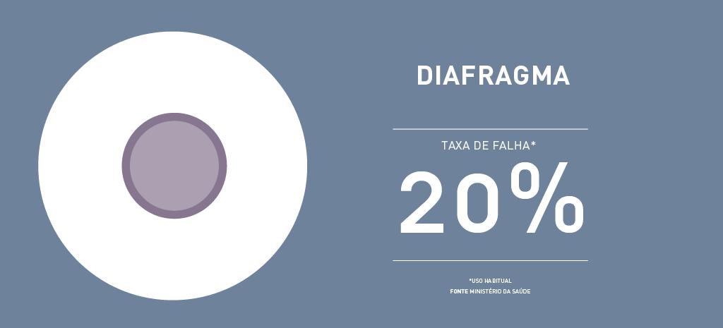 Taxa de falha diafragma