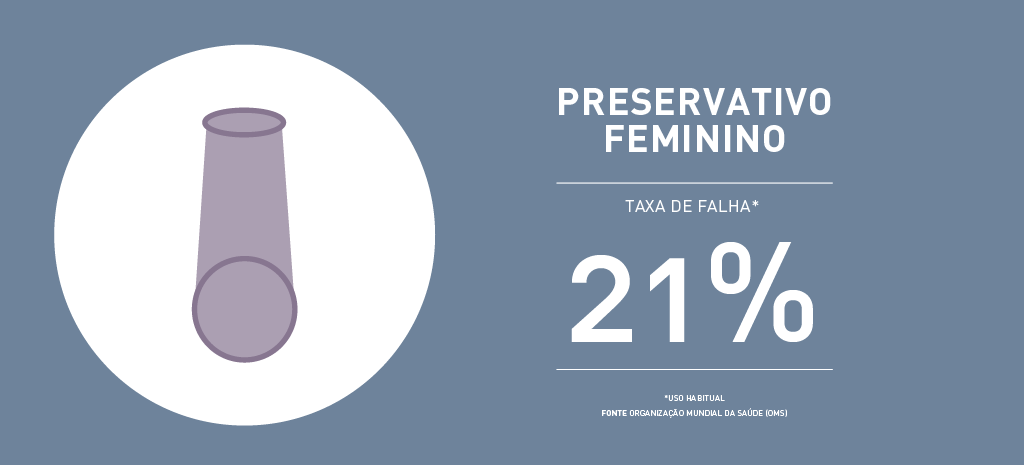 Taxa de falha preservativo feminino