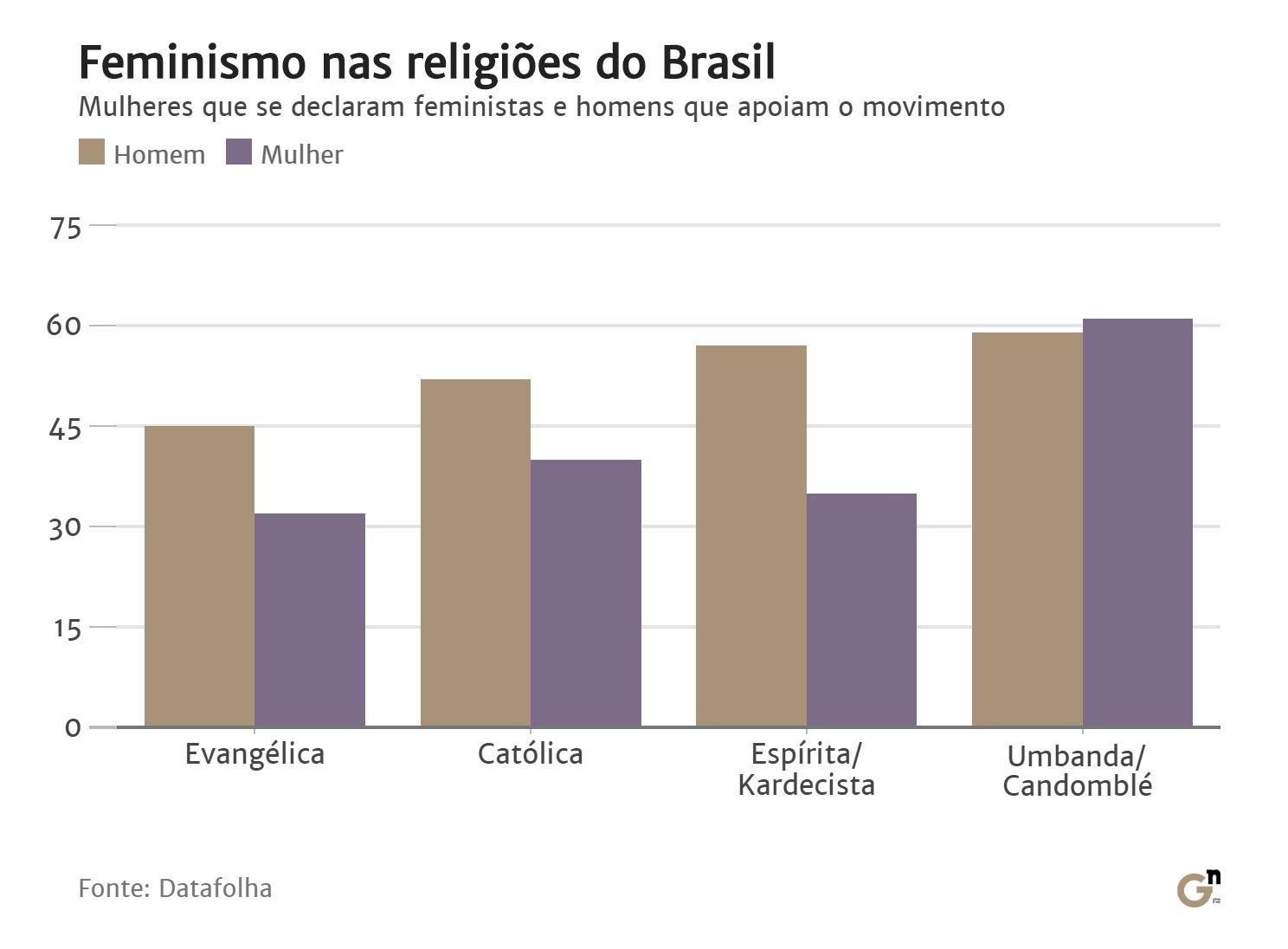 grafico_feminismo_religião