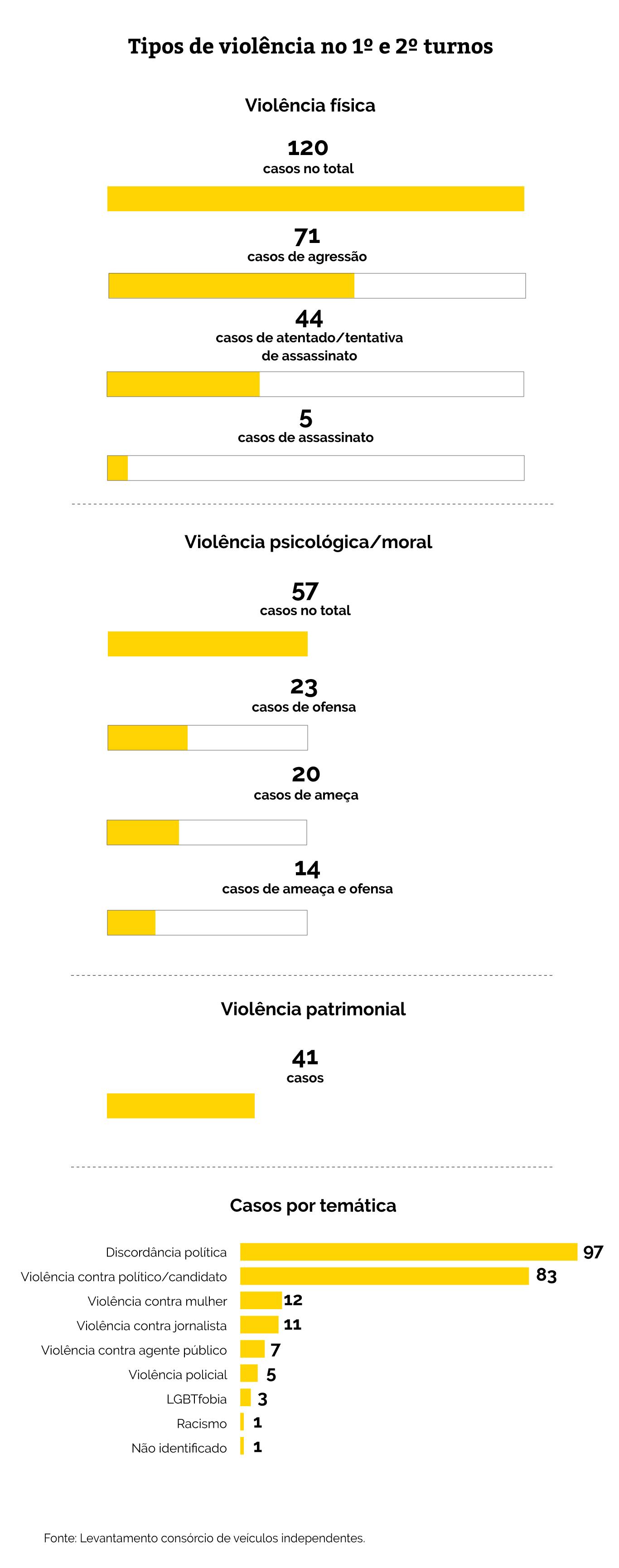 violência info 3