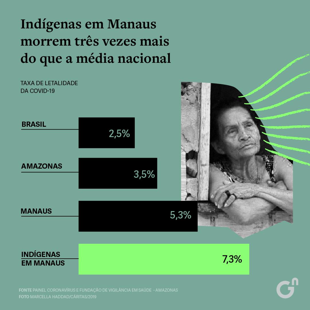 DB indigenas
