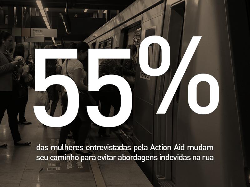 55% das mulheres entrevistadas pela Action Aid mudam seu caminho para evitar abordagens indevidas na rua
