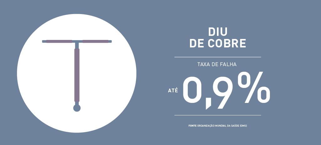 Taxa de falha DIU de cobre