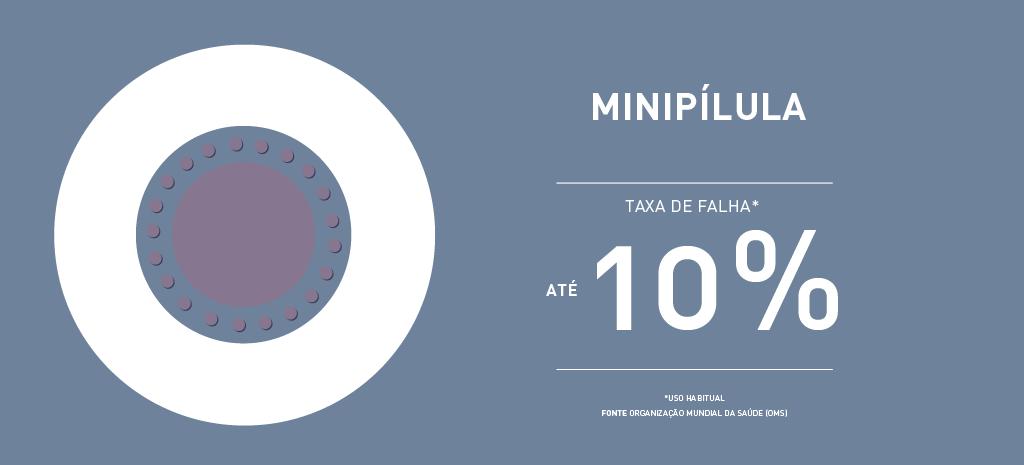 Taxa de falha mini pílula