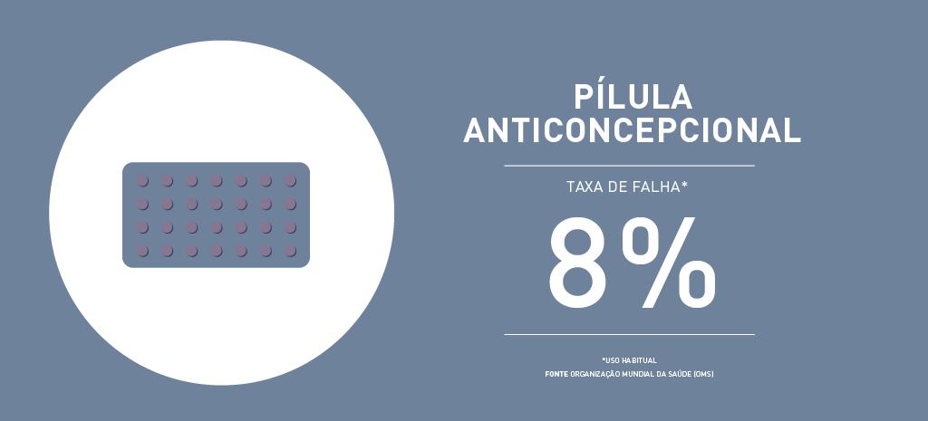 Taxa de falha pílula anticoncepcional