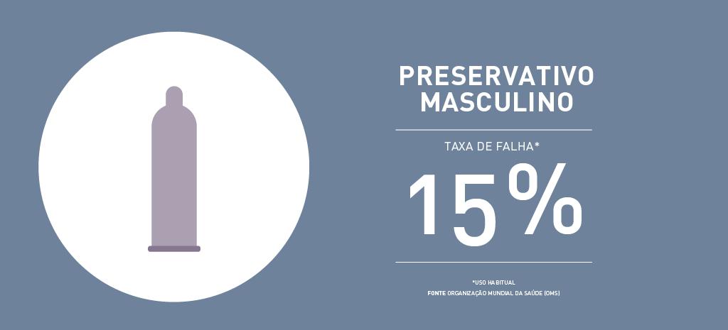 Taxa de falha preservativo masculino