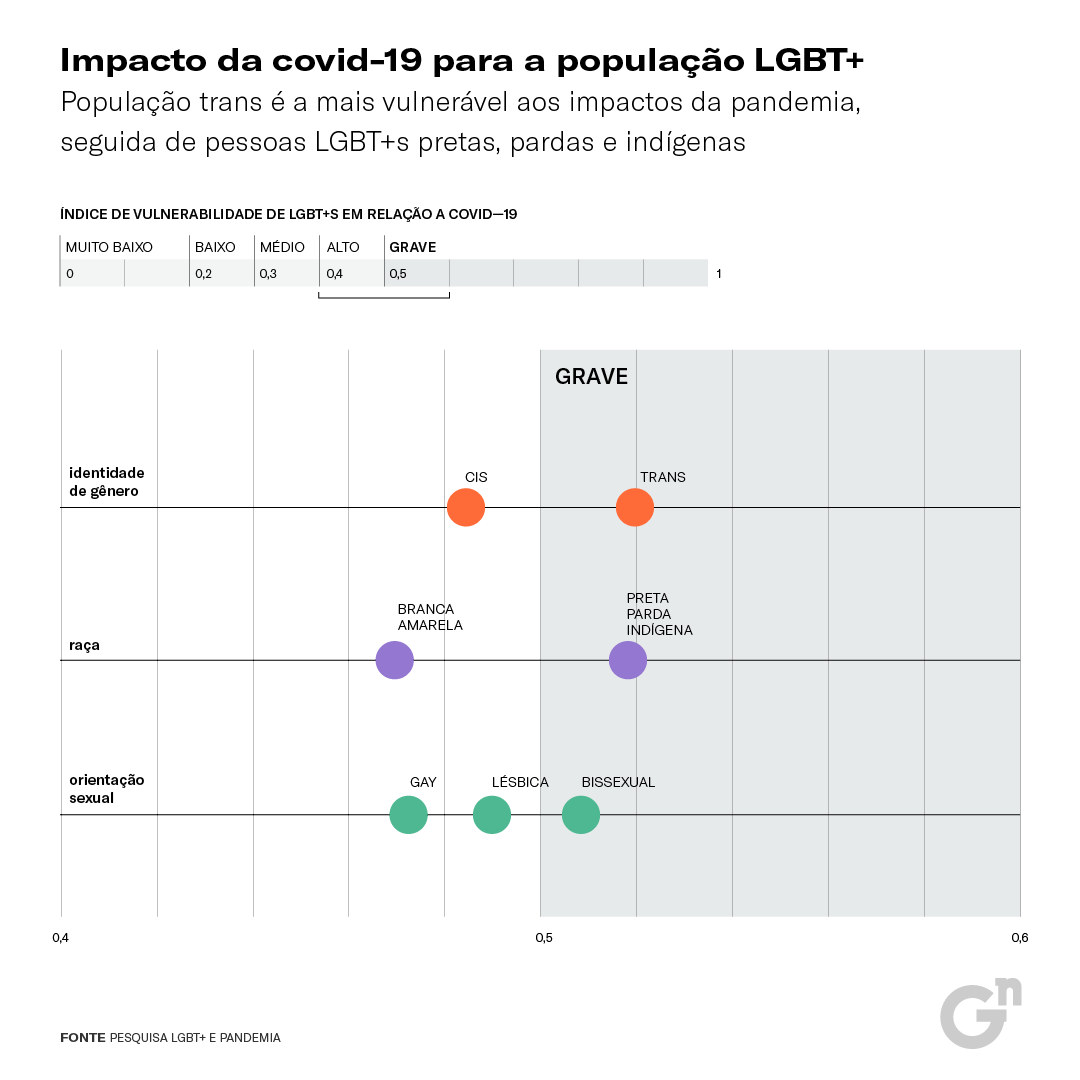 visu indice LGBT+